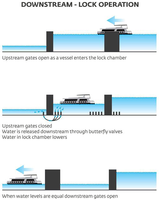 canal river lock explained